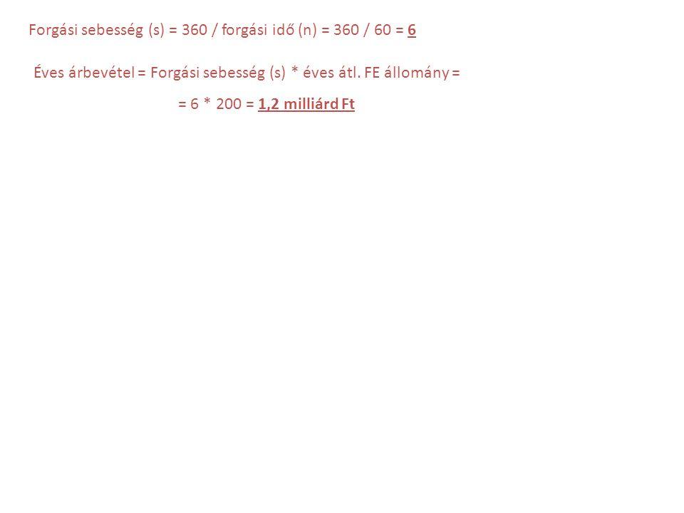 Forgási sebesség (s) = 360 / forgási idő (n) = 360 / 60 = 6 Éves árbevétel = Forgási sebesség (s) * éves átl. FE állomány = = 6 * 200 = 1,2 milliárd F