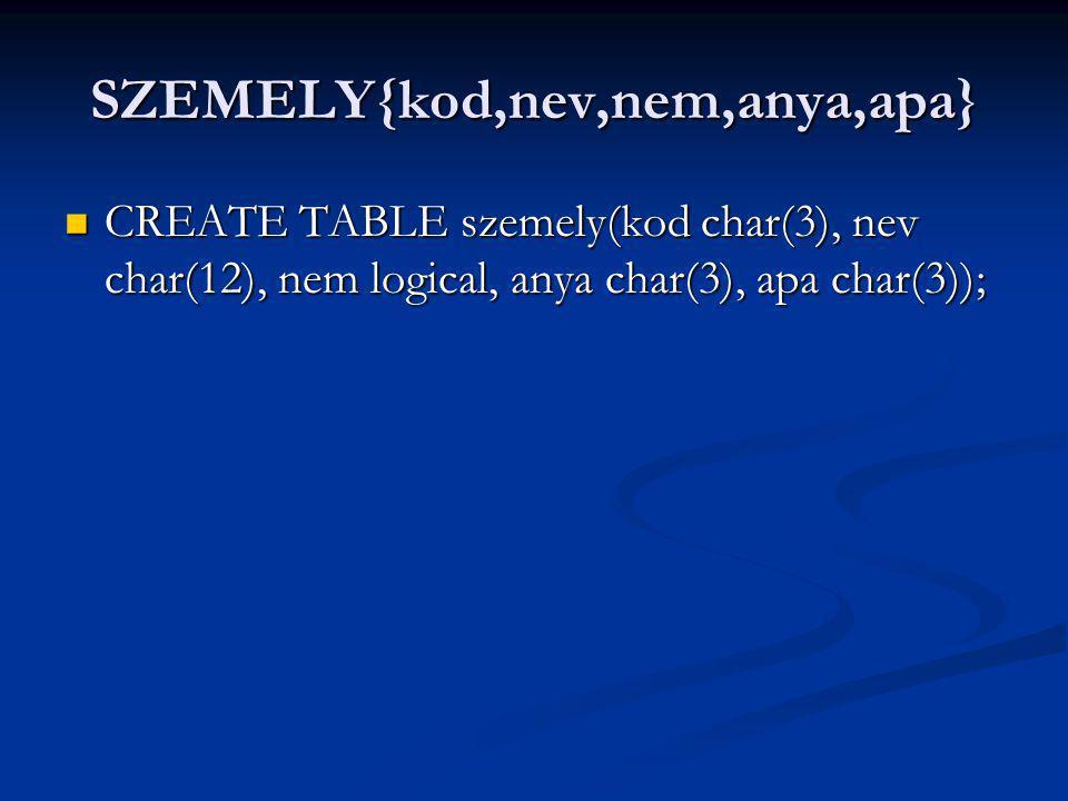 SZEMELY{kod,nev,nem,anya,apa} CREATE TABLE szemely(kod char(3), nev char(12), nem logical, anya char(3), apa char(3)); CREATE TABLE szemely(kod char(3), nev char(12), nem logical, anya char(3), apa char(3));