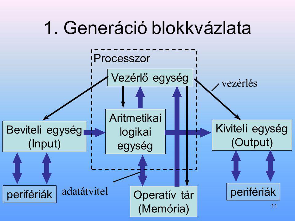 11 1. Generáció blokkvázlata Aritmetikai logikai egység Operatív tár (Memória) Vezérlő egység Beviteli egység (Input) Kiviteli egység (Output) Process