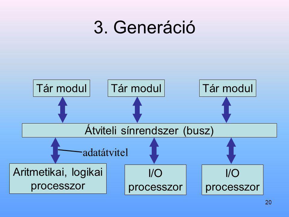 20 3. Generáció Tár modul Átviteli sínrendszer (busz) Aritmetikai, logikai processzor I/O processzor Tár modul I/O processzor adatátvitel