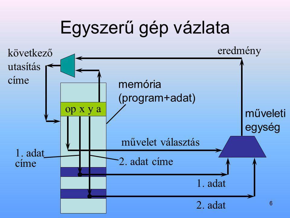 6 Egyszerű gép vázlata op x y a memória (program+adat) műveleti egység művelet választás következő utasítás címe 1. adat címe 2. adat címe 1. adat 2.