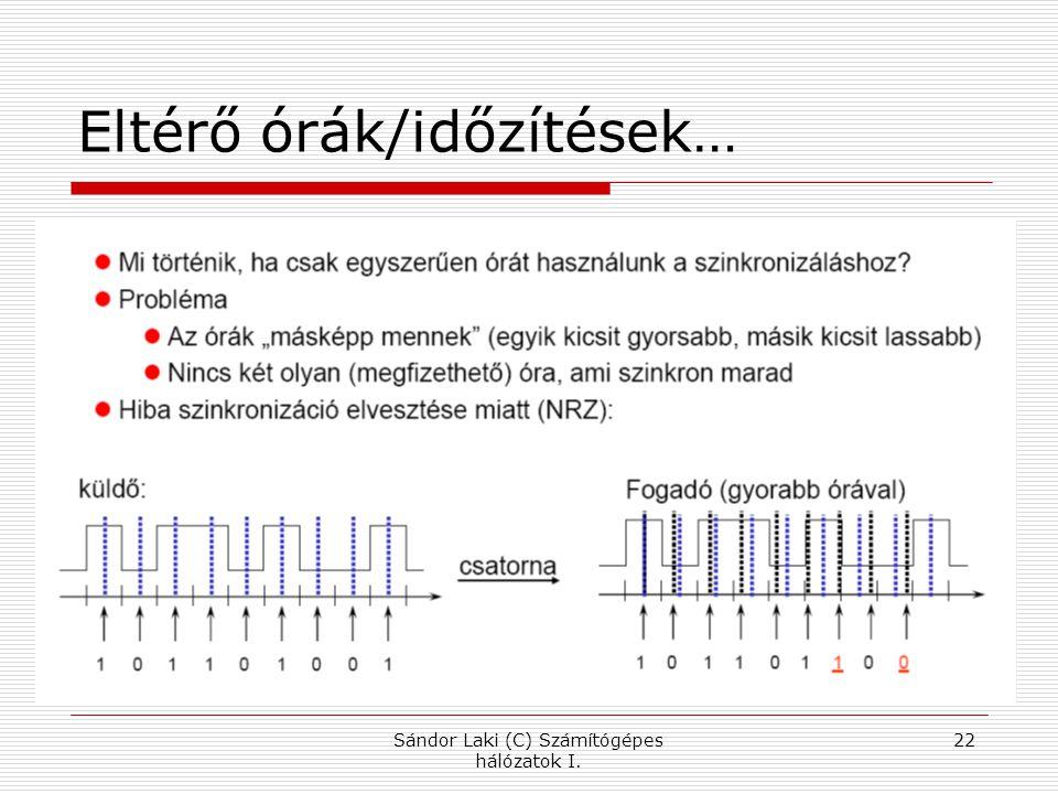 Sándor Laki (C) Számítógépes hálózatok I. 22 Eltérő órák/időzítések…