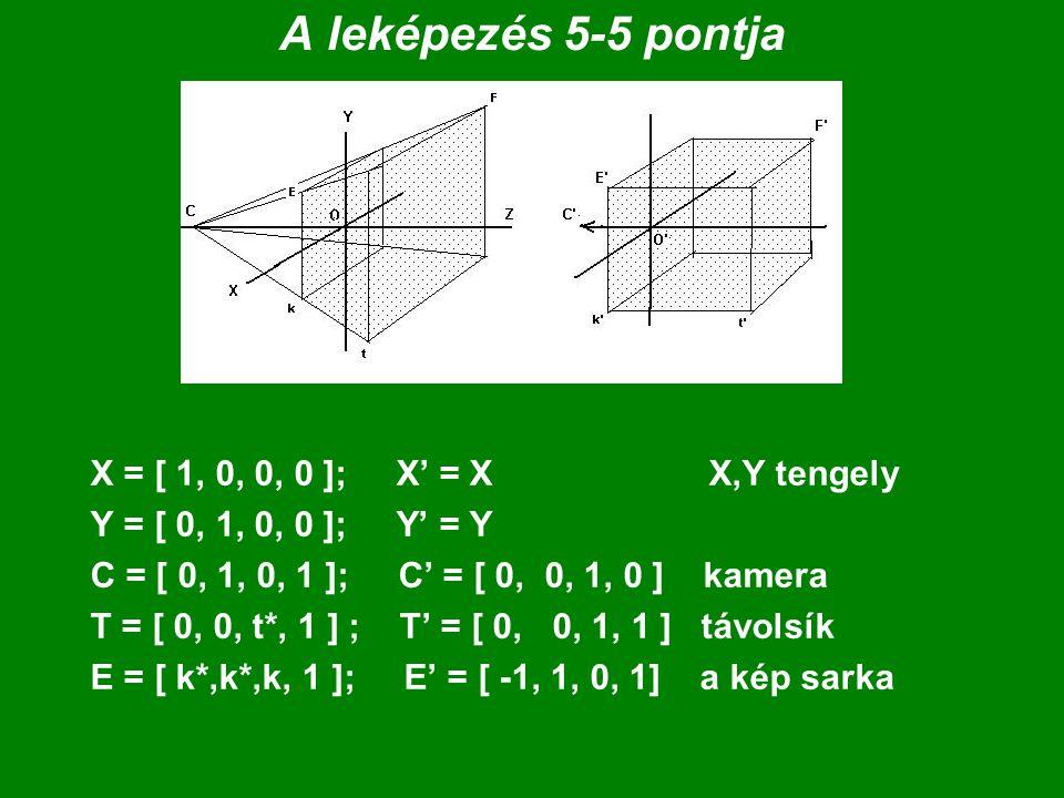 A leképezés 5-5 pontja X = [ 1, 0, 0, 0 ]; X' = X X,Y tengely Y = [ 0, 1, 0, 0 ]; Y' = Y C = [ 0, 1, 0, 1 ]; C' = [ 0, 0, 1, 0 ] kamera T = [ 0, 0, t*, 1 ] ; T' = [ 0, 0, 1, 1 ] távolsík E = [ k*,k*,k, 1 ]; E' = [ -1, 1, 0, 1] a kép sarka