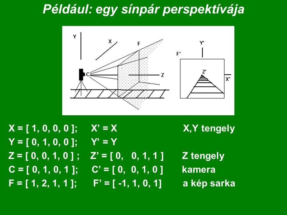 Például: egy sínpár perspektívája X = [ 1, 0, 0, 0 ]; X' = X X,Y tengely Y = [ 0, 1, 0, 0 ]; Y' = Y Z = [ 0, 0, 1, 0 ] ; Z' = [ 0, 0, 1, 1 ] Z tengely C = [ 0, 1, 0, 1 ]; C' = [ 0, 0, 1, 0 ] kamera F = [ 1, 2, 1, 1 ]; F' = [ -1, 1, 0, 1] a kép sarka