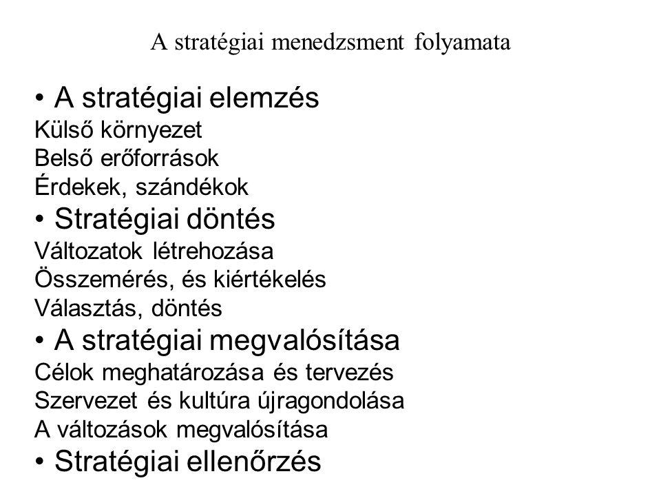 A stratégiai menedzsment folyamata A stratégiai elemzés Külső környezet Belső erőforrások Érdekek, szándékok Stratégiai döntés Változatok létrehozása