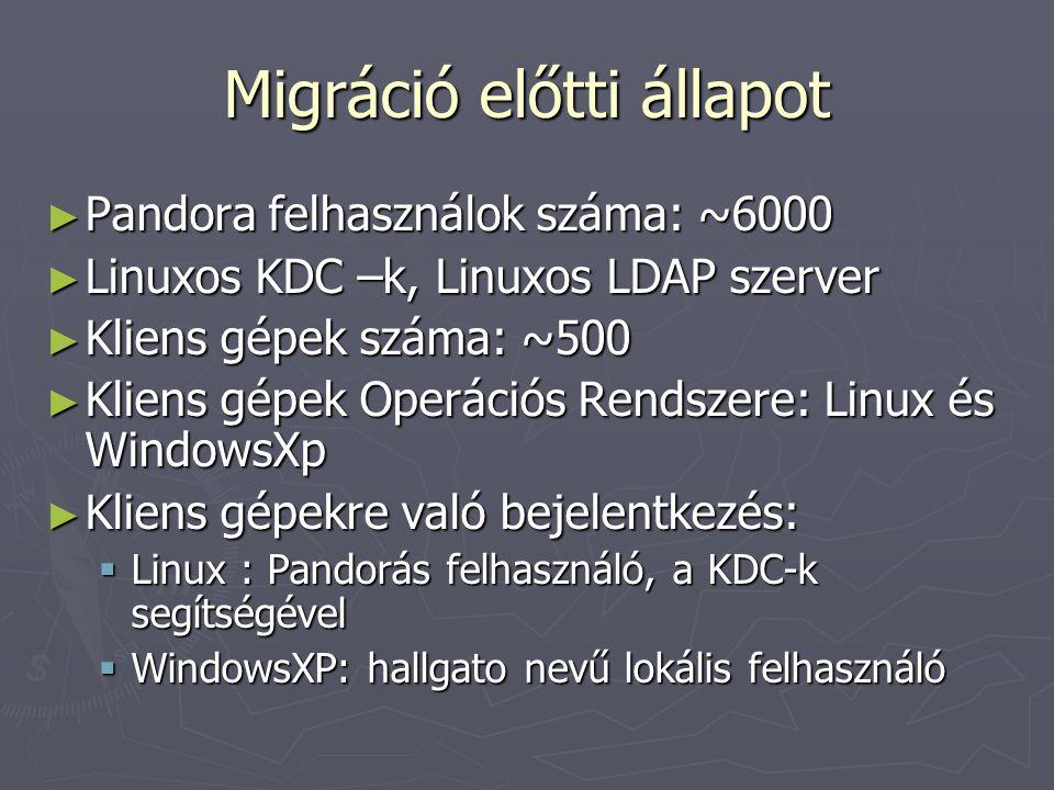 A migráció szükségessé tévő okok ► A géptermet sok olyan személy is használta, akik nem voltak jogosultak rá ► Minden gépen, egy azonos felhasználó miatt közös dokumentumok ► Windows alól nem volt azonosítható, ha valaki vétet a Hálózati szabályzat ellen ► Kliens gépek nehézkes menedzselése