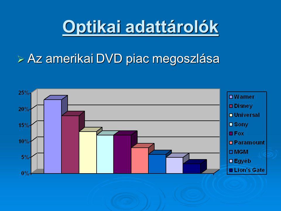 Optikai adattárolók  Az amerikai DVD piac megoszlása