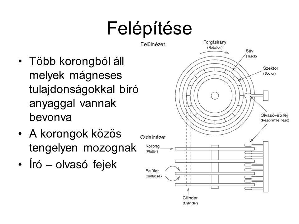 Felépítése Több korongból áll melyek mágneses tulajdonságokkal bíró anyaggal vannak bevonva A korongok közös tengelyen mozognak Író – olvasó fejek