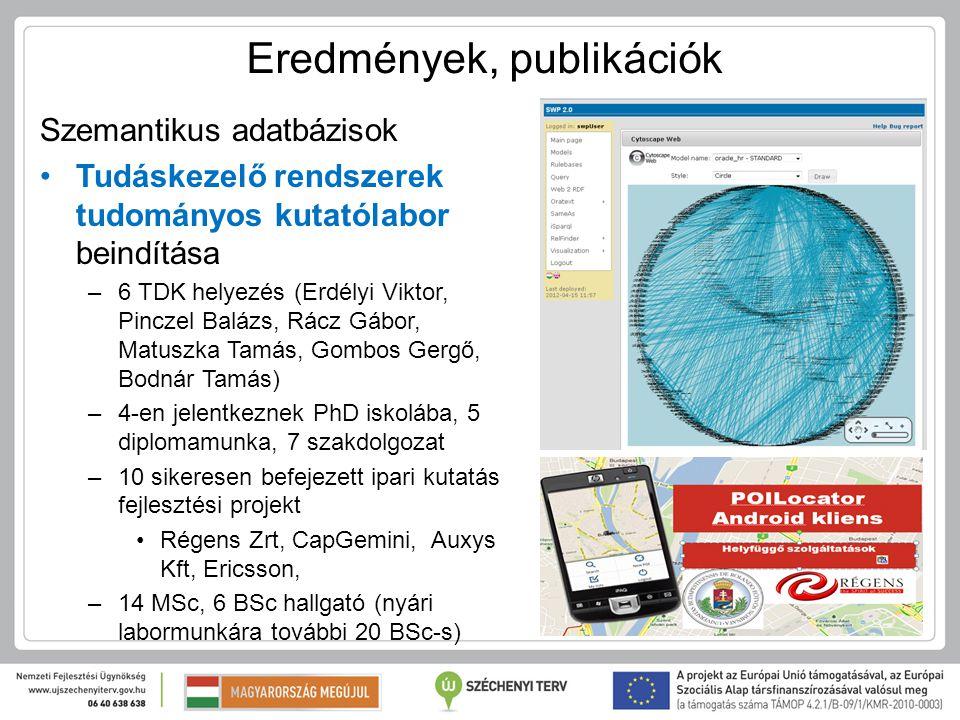 Eredmények, publikációk Szemantikus adatbázisok Tudáskezelő rendszerek tudományos kutatólabor beindítása –6 TDK helyezés (Erdélyi Viktor, Pinczel Balá
