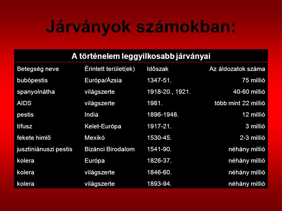 Járványok számokban: A történelem leggyilkosabb járványai Betegség neveÉrintett terület(ek)IdőszakAz áldozatok száma bubópestisEurópa/Ázsia1347-51.75 millió spanyolnáthavilágszerte1918-20., 1921.40-60 millió AIDSvilágszerte1981.több mint 22 millió pestisIndia1896-1948.12 millió tífuszKelet-Európa1917-21.3 millió fekete himlőMexikó1530-45.2-3 millió jusztiniánuszi pestisBizánci Birodalom1541-90.néhány millió koleraEurópa1826-37.néhány millió koleravilágszerte1846-60.néhány millió koleravilágszerte1893-94.néhány millió