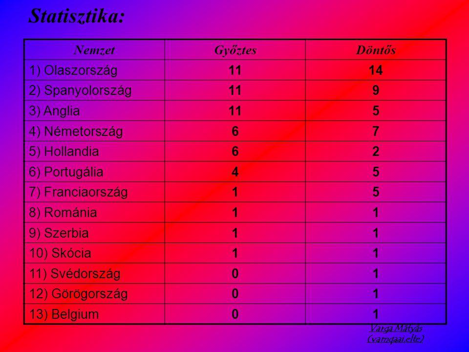 Varga Mátyás (vamqaai.elte) NemzetGyőztesDöntős 1) Olaszország1114 2) Spanyolország119 3) Anglia115 4) Németország67 5) Hollandia62 6) Portugália45 7) Franciaország15 8) Románia11 9) Szerbia11 10) Skócia11 11) Svédország01 12) Görögország01 13) Belgium01 Statisztika: