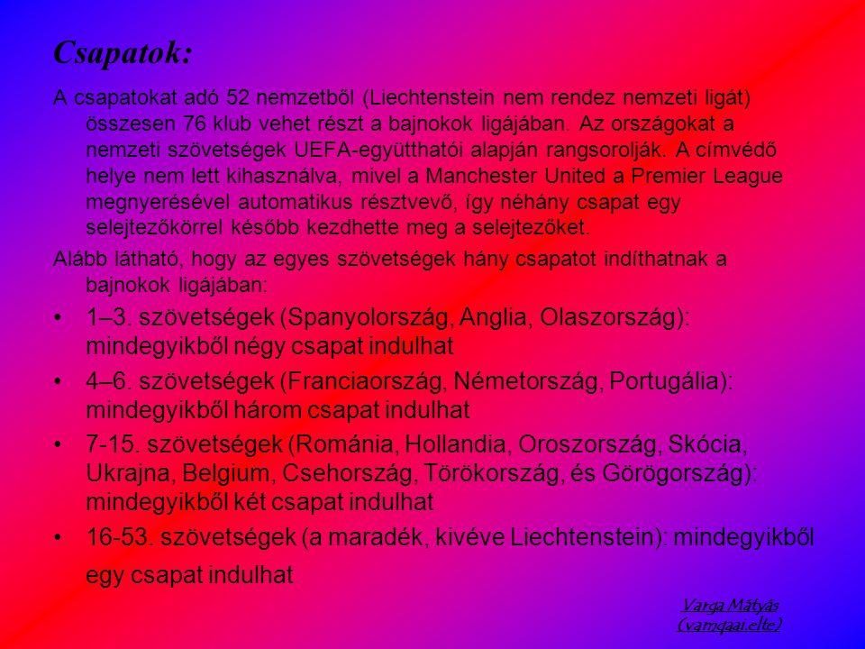 Varga Mátyás (vamqaai.elte) Csoportbeosztások 1.