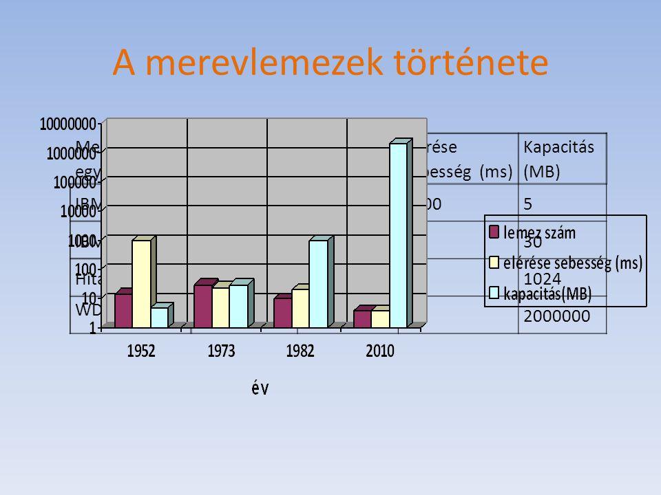 A merevlemezek története Merevlemez egység Piacra kerülés éve lemez szám elérése sebesség (ms) Kapacitás (MB) IBM RAMAC19561510005 IBM 33401973302530 Hitachi H-8598198210211024 WD2003FYYS 2010442000000