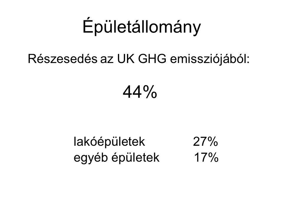 Épületállomány Részesedés az UK GHG emissziójából: 44% lakóépületek 27% egyéb épületek 17%
