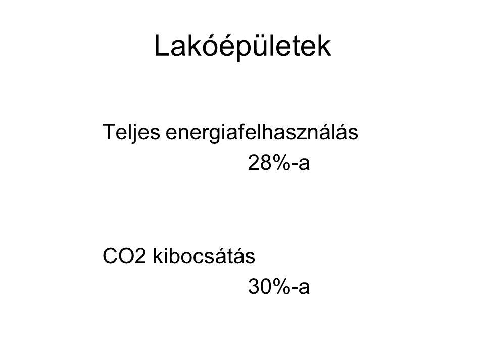 Lakóépületek Teljes energiafelhasználás 28%-a CO2 kibocsátás 30%-a