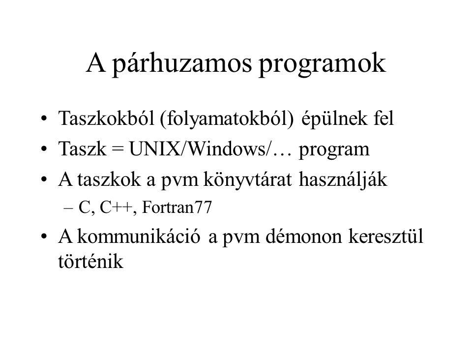 A párhuzamos programok Taszkokból (folyamatokból) épülnek fel Taszk = UNIX/Windows/… program A taszkok a pvm könyvtárat használják –C, C++, Fortran77 A kommunikáció a pvm démonon keresztül történik