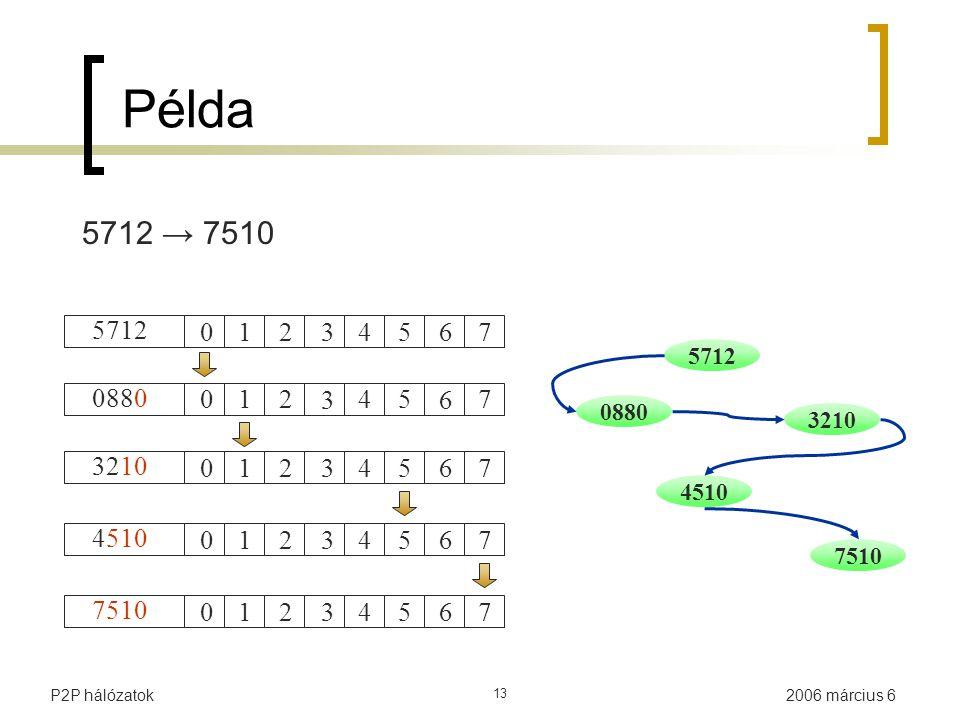2006 március 6P2P hálózatok 13 Példa 5712 0880 3210 7510 4510 5712 012 3 45 6 7 0880 012 3 45 6 7 3210 012 3 45 6 7 4510 012 3 45 6 7 7510 012 3 45 6 7 5712 → 7510