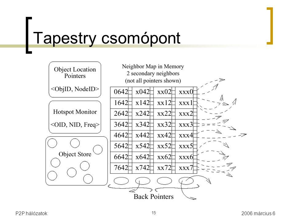 2006 március 6P2P hálózatok 15 Tapestry csomópont