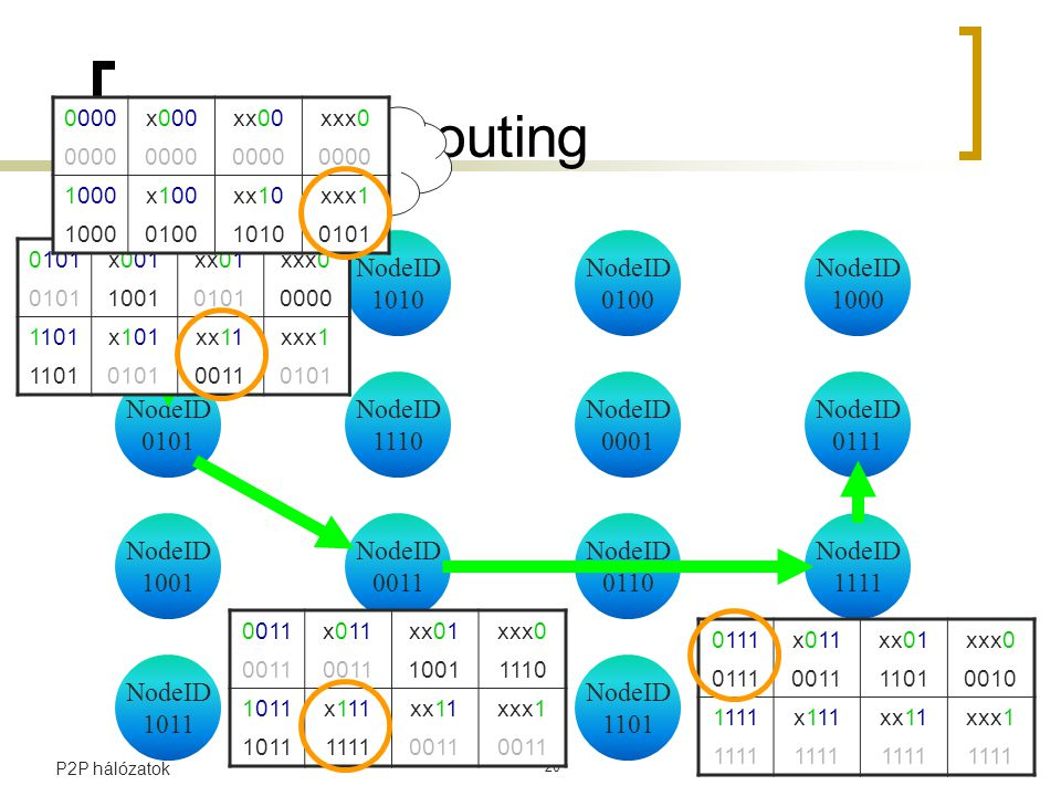 2006 március 6P2P hálózatok 20 Tapestry – routing NodeID 0001 NodeID 0000 NodeID 1010 NodeID 0100 NodeID 1000 NodeID 0101 NodeID 1110 NodeID 0111 NodeID 1001 NodeID 1011 NodeID 0011 NodeID 0110 NodeID 1111 NodeID 1100 NodeID 1101 NodeID 0010 0111 .