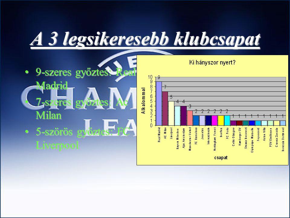 A 3 legsikeresebb klubcsapat 9-szeres9-szeres győztes: Real Madrid 7-szeres7-szeres győztes: Ac Milan 5-szörös5-szörös győztes: FC Liverpool