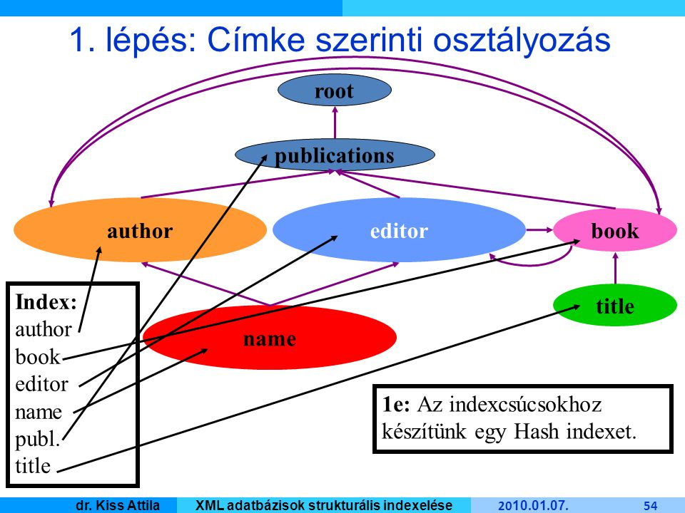 Master Informatique 20 10. 01. 07. 54 dr. Kiss AttilaXML adatbázisok strukturális indexelése name book editorauthor root publications title 1e: Az ind