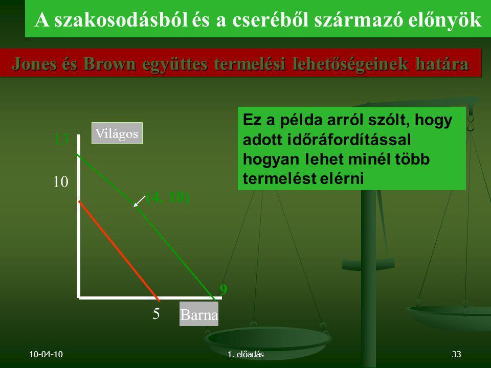 10-04-101. előadás33 5 10 Barna Világos Jones és Brown együttes termelési lehetőségeinek határa A szakosodásból és a cseréből származó előnyök 13 9 (4