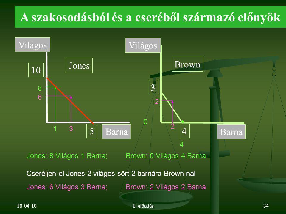 10-04-101. előadás34 A szakosodásból és a cseréből származó előnyök 5 10 Jones Barna Világos Barna Világos Brown 4 3 8 1 4 0 Jones: 8 Világos 1 Barna;