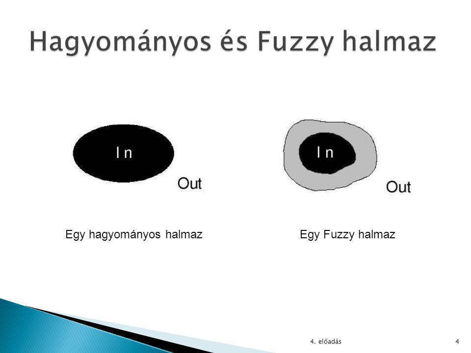 4 Egy hagyományos halmazEgy Fuzzy halmaz