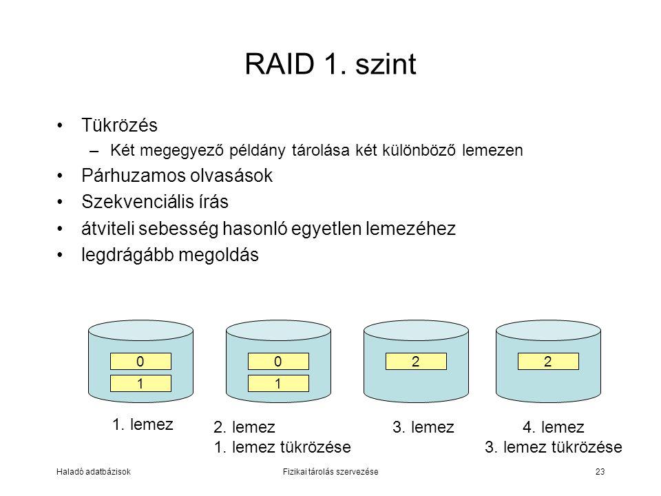 Haladó adatbázisokFizikai tárolás szervezése23 RAID 1. szint Tükrözés –Két megegyező példány tárolása két különböző lemezen Párhuzamos olvasások Szekv