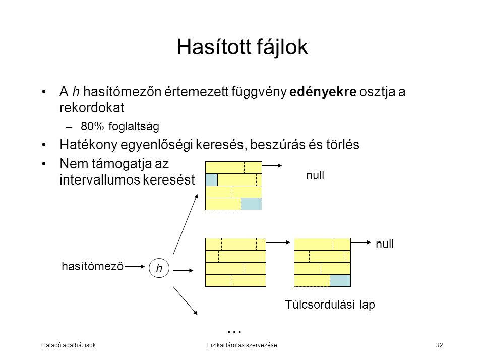 Haladó adatbázisokFizikai tárolás szervezése32 Hasított fájlok A h hasítómezőn értemezett függvény edényekre osztja a rekordokat –80% foglaltság Haték