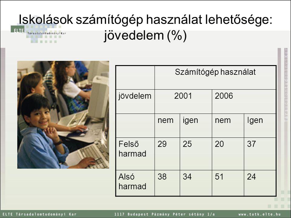 Iskolások számítógép használat lehetősége: jövedelem (%) Számítógép használat jövdelem20012006 nemigennemIgen Felső harmad 29252037 Alsó harmad 38345124