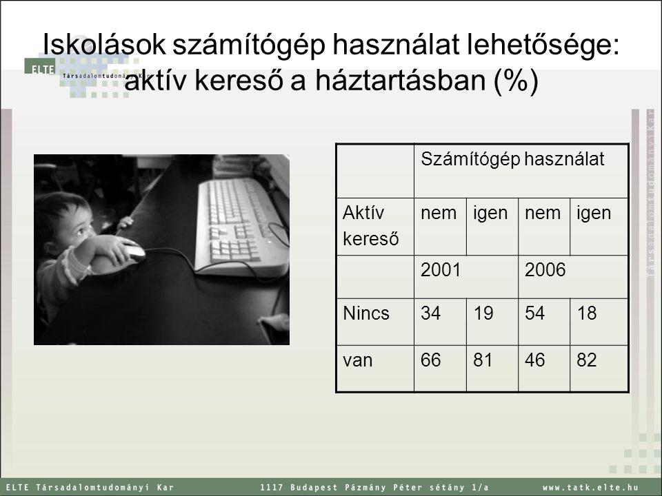 Iskolások számítógép használat lehetősége: aktív kereső a háztartásban (%) Számítógép használat Aktív kereső nemigennemigen 20012006 Nincs34195418 van66814682