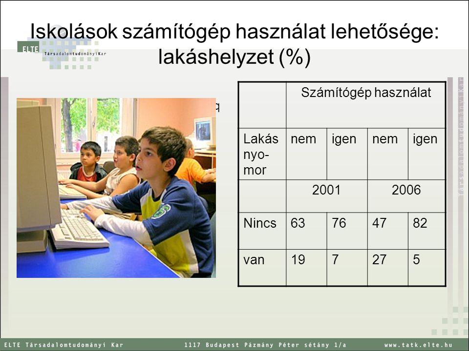 Iskolások számítógép használat lehetősége: lakáshelyzet (%) qqqqqqqq qqqqqqqq Számítógép használat Lakás nyo- mor nemigennemigen 20012006 Nincs63764782 van197275