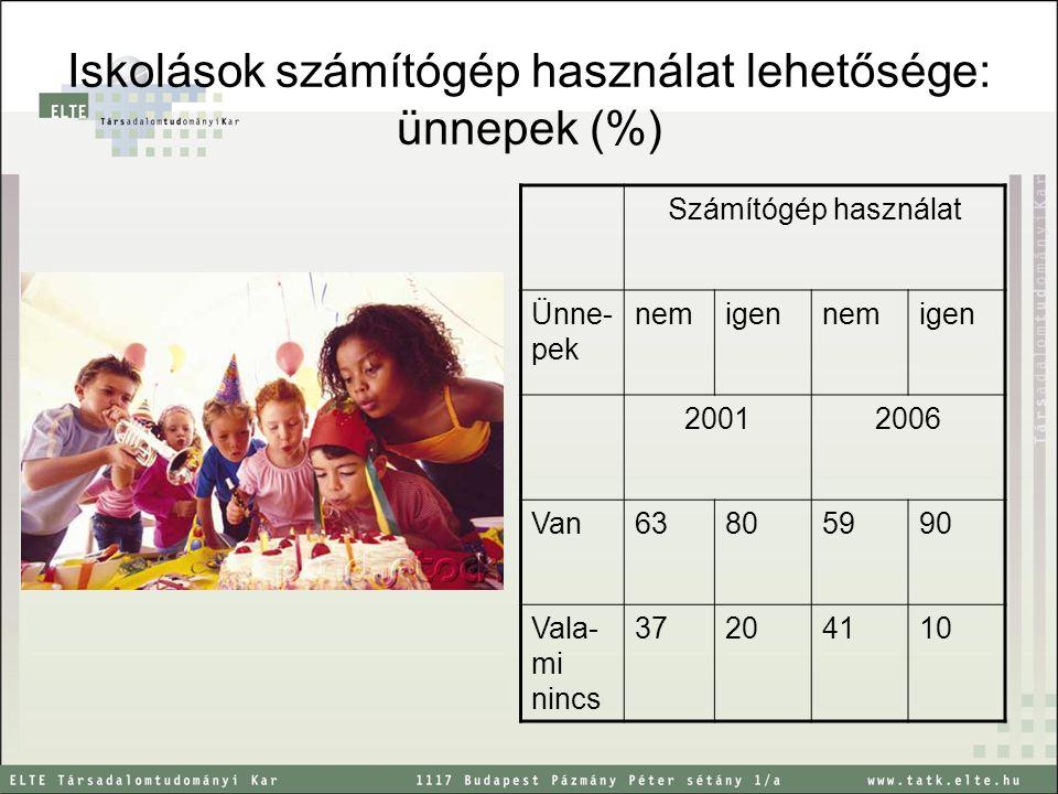Iskolások számítógép használat lehetősége: ünnepek (%) Számítógép használat Ünne- pek nemigennemigen 20012006 Van63805990 Vala- mi nincs 37204110