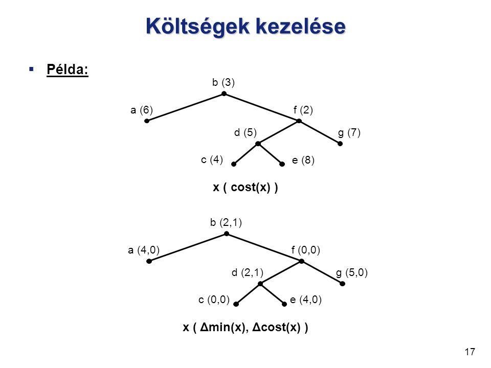 Költségek kezelése  Példa: 17 b (3) a (6)f (2) g (7)d (5) c (4) e (8) b (2,1) a (4,0)f (0,0) g (5,0)d (2,1) c (0,0)e (4,0) x ( cost(x) ) x ( Δmin(x), Δcost(x) )