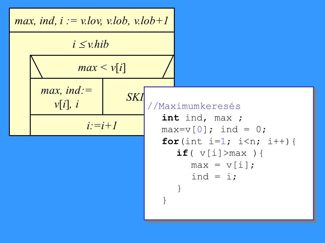 max, ind, i := v.lov, v.lob, v.lob+1 max < v[i] max, ind:= v[i], i SKIP i  v.hib i:=i+1 //Maximumkeresés int ind, max ; max=v[0]; ind = 0; for(int i=1; i<n; i++){ if( v[i]>max ){ max = v[i]; ind = i; } //Maximumkeresés int ind, max ; max=v[0]; ind = 0; for(int i=1; i<n; i++){ if( v[i]>max ){ max = v[i]; ind = i; }