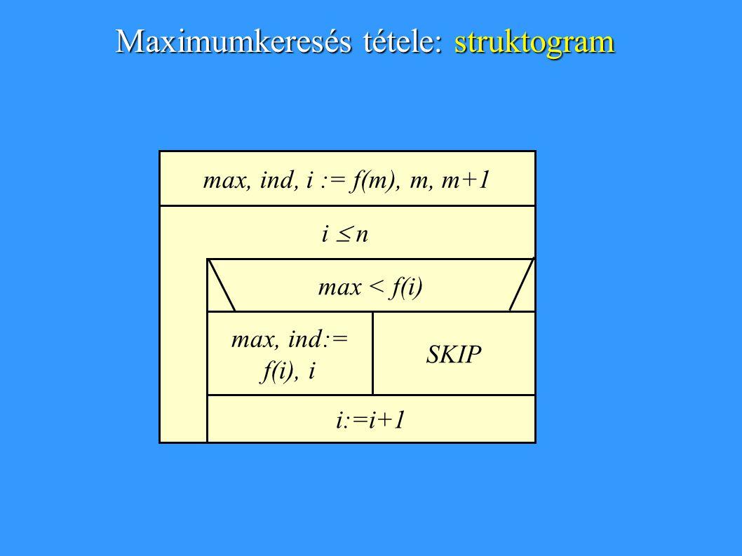 max, ind, i := v.lov, v.lob, v.lob+1 max < v[i] max, ind:= v[i], i SKIP i  v.hib i:=i+1 Maximumkeresés tétele: tömbökre