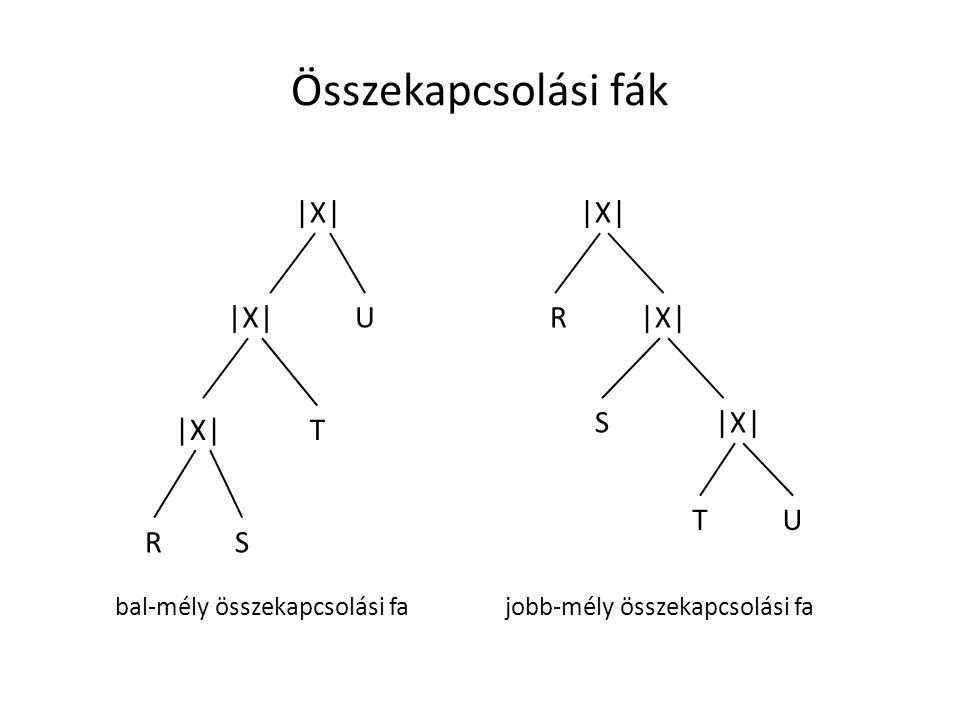 Összekapcsolási fák |X| U T SR UT S R bal-mély összekapcsolási fajobb-mély összekapcsolási fa