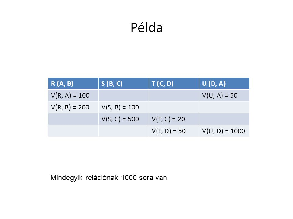 Példa R (A, B)S (B, C)T (C, D)U (D, A) V(R, A) = 100V(U, A) = 50 V(R, B) = 200V(S, B) = 100 V(S, C) = 500V(T, C) = 20 V(T, D) = 50V(U, D) = 1000 Mindegyik relációnak 1000 sora van.
