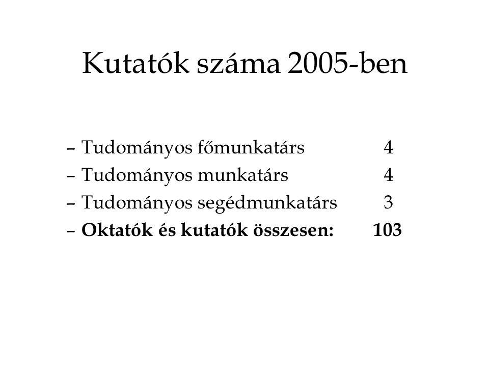 Kutatók száma 2005-ben –Tudományos főmunkatárs4 –Tudományos munkatárs4 –Tudományos segédmunkatárs3 – Oktatók és kutatók összesen: 103
