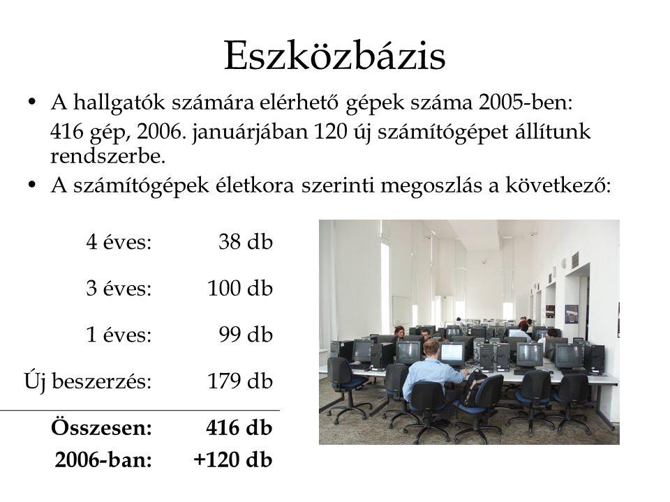 Eszközbázis A hallgatók számára elérhető gépek száma 2005-ben: 416 gép, 2006. januárjában 120 új számítógépet állítunk rendszerbe. A számítógépek élet
