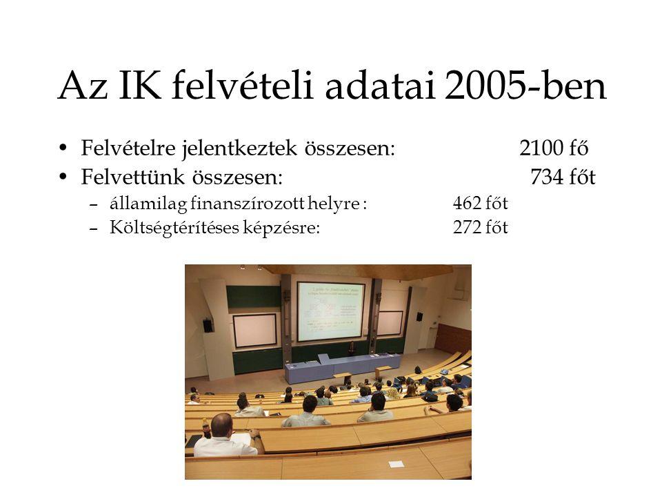 Az IK felvételi adatai 2005-ben Felvételre jelentkeztek összesen: 2100 fő Felvettünk összesen: 734 főt –államilag finanszírozott helyre : 462 főt –Költségtérítéses képzésre:272 főt