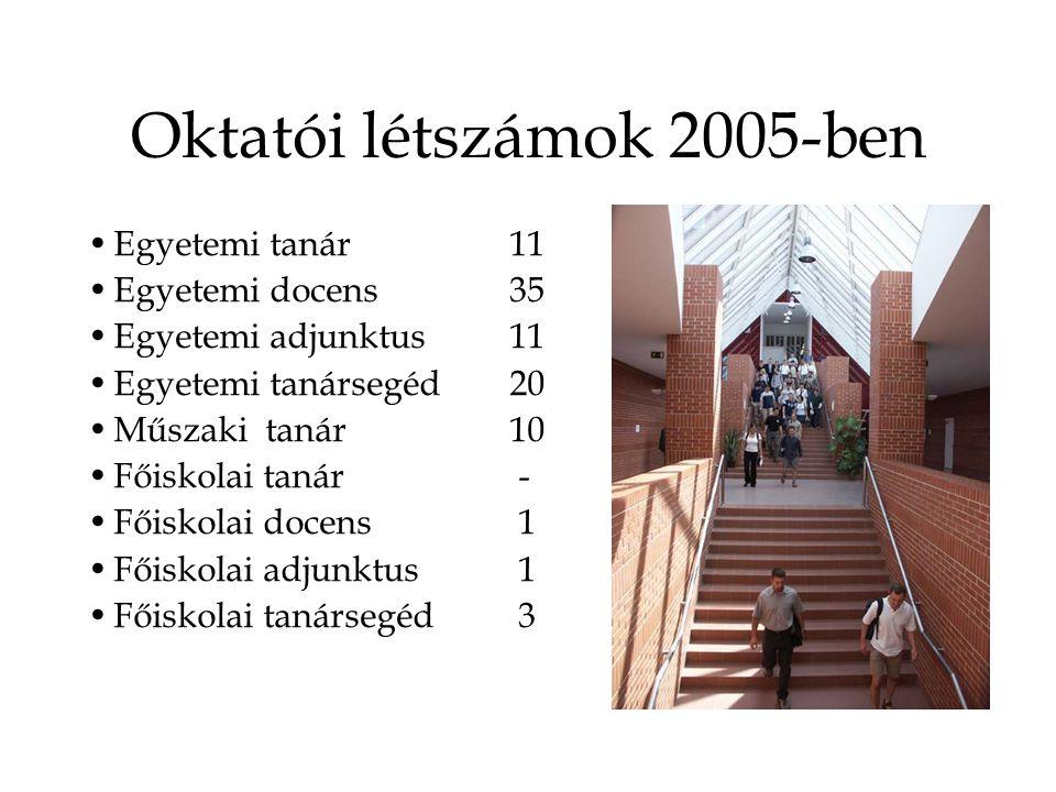Oktatói létszámok 2005-ben Egyetemi tanár11 Egyetemi docens35 Egyetemi adjunktus11 Egyetemi tanársegéd20 Műszaki tanár10 Főiskolai tanár - Főiskolai docens 1 Főiskolai adjunktus 1 Főiskolai tanársegéd 3