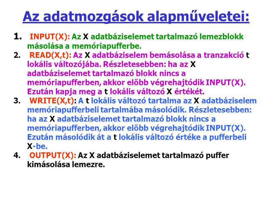 Az adatmozgások alapműveletei: 1. INPUT(X): Az X adatbáziselemet tartalmazó lemezblokk másolása a memóriapufferbe. 2. READ(X,t): Az X adatbáziselem be
