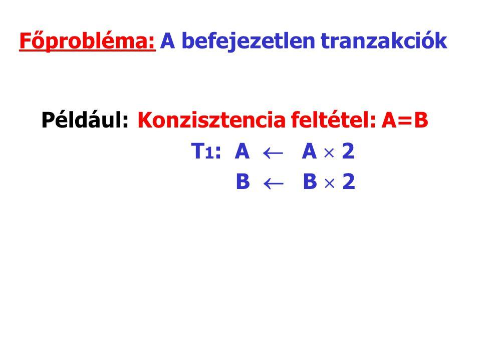Főprobléma: A befejezetlen tranzakciók Például:Konzisztencia feltétel: A=B T 1 : A  A  2 B  B  2