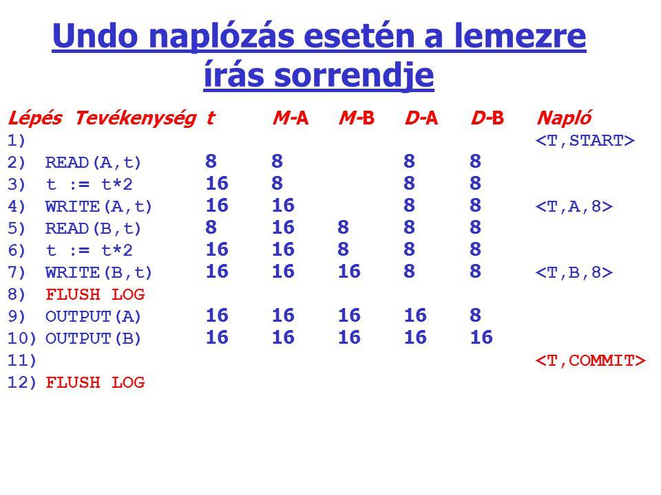 Undo naplózás esetén a lemezre írás sorrendje LépésTevékenységtM-AM-BD-AD-BNapló 1) 2)READ(A,t) 8888 3)t := t*2 16888 4)WRITE(A,t) 161688 5)READ(B,t)