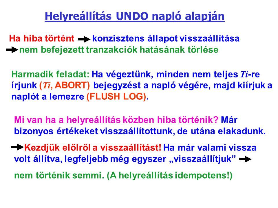 Ha hiba történt konzisztens állapot visszaállítása nem befejezett tranzakciók hatásának törlése Helyreállítás UNDO napló alapján Harmadik feladat: Ha
