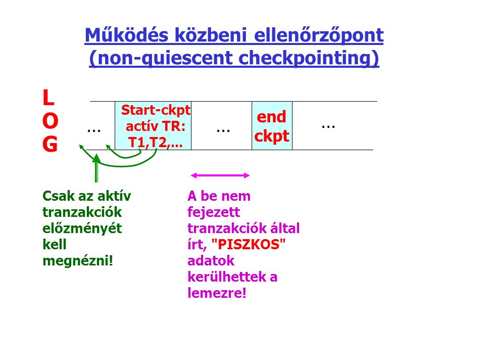 Működés közbeni ellenőrzőpont (non-quiescent checkpointing) LOGLOG Start-ckpt actív TR: T1,T2,... end ckpt... Csak az aktív tranzakciók előzményét kel