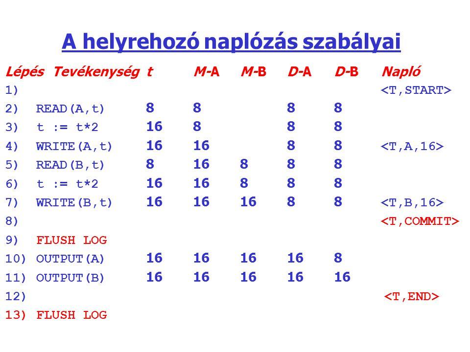 A helyrehozó naplózás szabályai LépésTevékenységtM-AM-BD-AD-BNapló 1) 2)READ(A,t) 8888 3)t := t*2 16888 4)WRITE(A,t) 161688 5)READ(B,t) 816888 6)t :=