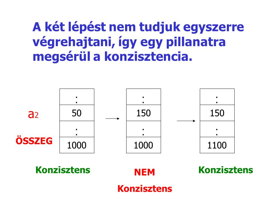 a 2 ÖSSZEG.... 50.... 1000.... 150.... 1000.... 150.... 1100 A két lépést nem tudjuk egyszerre végrehajtani, így egy pillanatra megsérül a konzisztenc